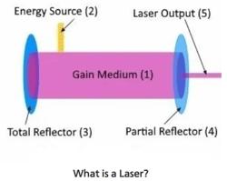 Base Components Laser