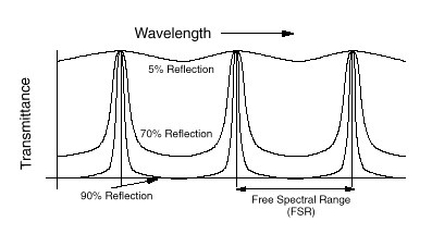 Decreasing the mirror reflectivity effects the mode structure