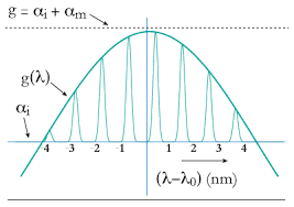 Laser diode gain band