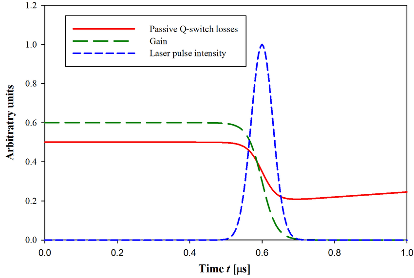 Creating-a-laser-pulse-by-passive-Q-switching-in-terms-of-the-gain-and-losses