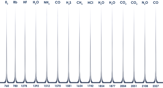 Eblana Gas Wavelengths.png