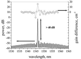 Eblana SMSR Graph