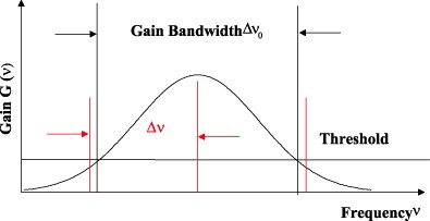 Gain Bandwidth diagram