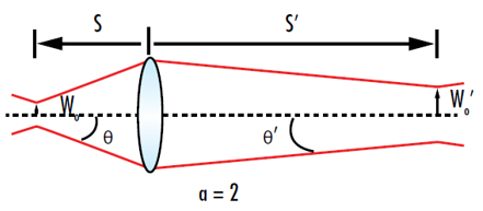 Gaussian Optics