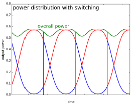 LASOS HeNe Polarization Switching Power Graph