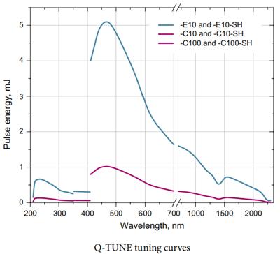 QLI_Q-TUNE_Tuning curves