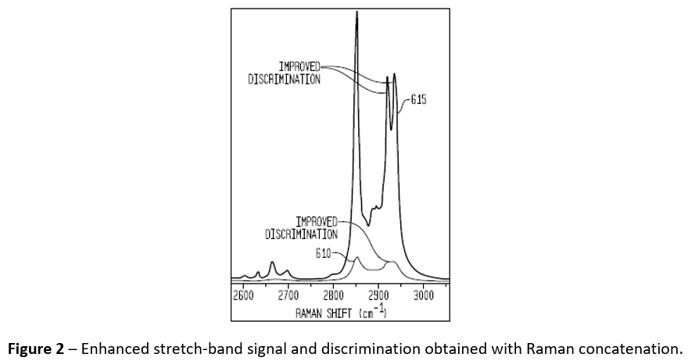 R1Z5-Image-Raman-Spectroscopy-Concatenation-Stretch-Band-Graph