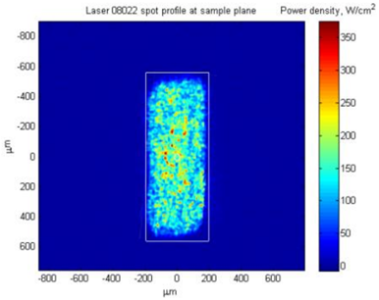 R1Z5_IPS_Stub Laser Diode_Homogenized Beam Profile