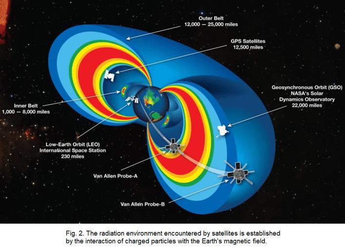 R1Z8_Orbital Radiation Environments