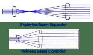 beam expander