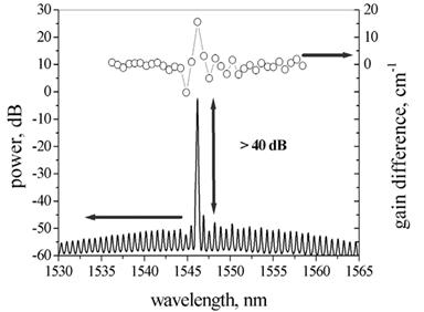 Laser Spectrum and Gain Curve