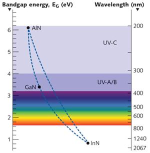 Nitride Bandgap Energy Plot