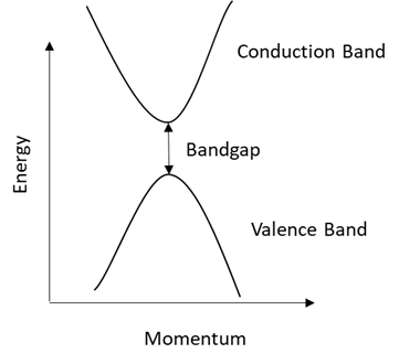 Direct Bandgap Semiconductor