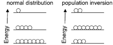 population inversion