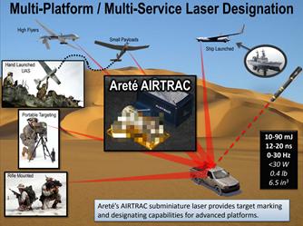 Multi-Platform Laser Designation