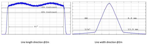 Laser Line Cross Section