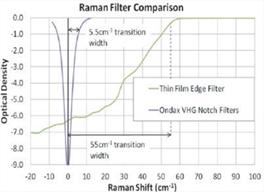 Ondax VHG  Vs Edge Filter