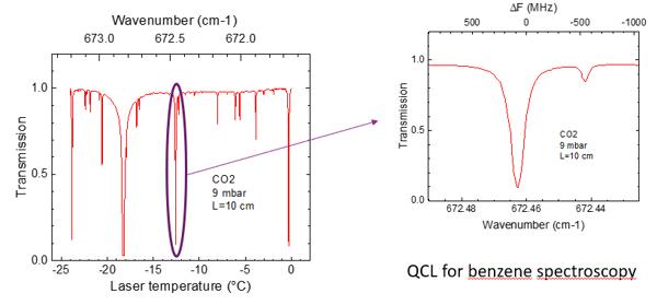 mirSense_TDLAS_Temp-Wavenumber-Transmission_Chart