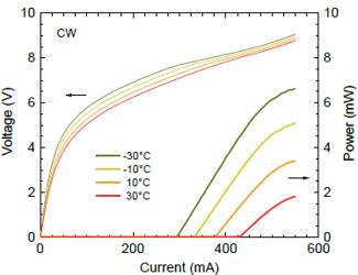 mirSense_UniMir_13-4µm_Current-Wavenumber Chart
