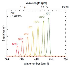 mirSense_UniMir_13-4µm_Wavenumber-Wavelength-Temperature Chart