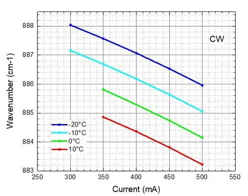 mirSense_UniMir_Gas Sensing_Fig 4