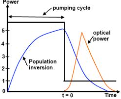 q-switch graph