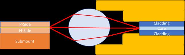 Fiber Core