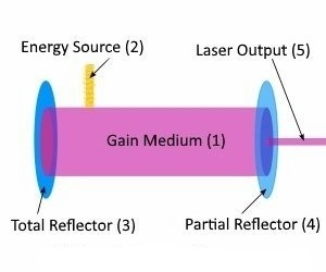 What is a laser-1