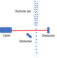 single spatial mode laser