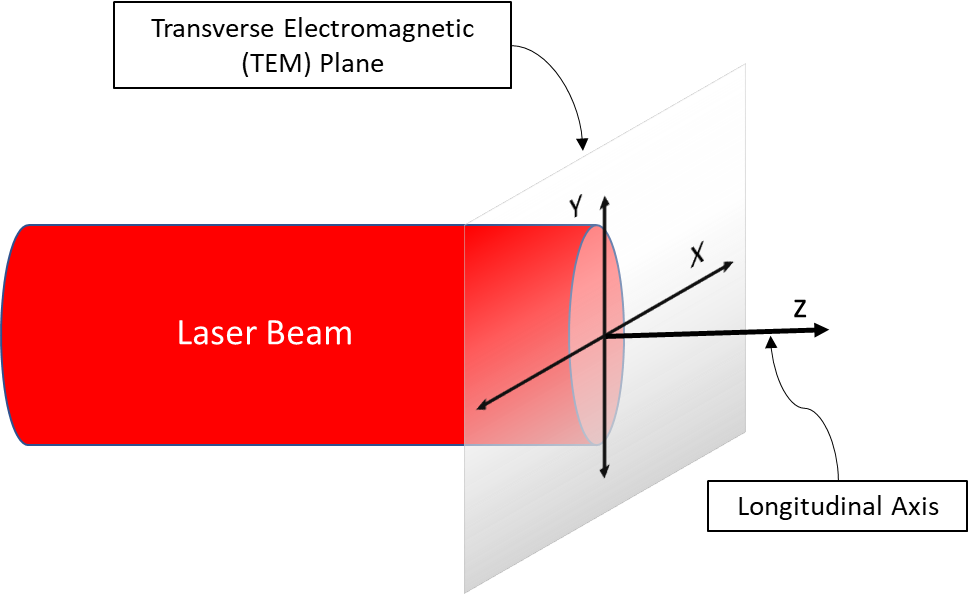 laser beam axis